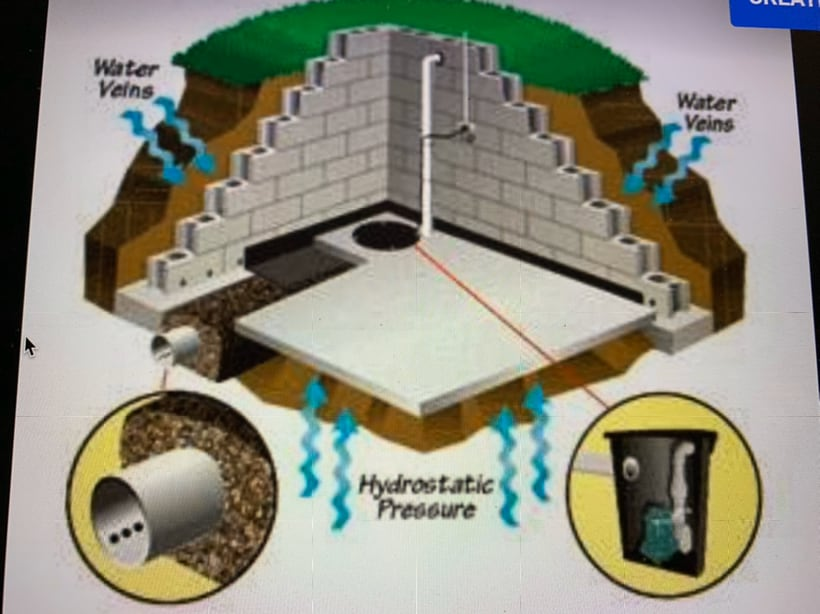 Aqua Dry Basement Waterproofing
